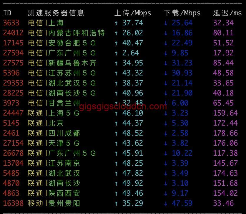 GigsGigsCloud香港K系列速度测试